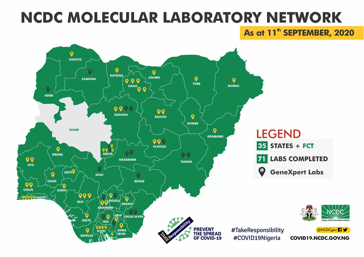 Two new labs have been activated for inclusion in the NCDC Molecular Laboratory Network: 🧪 Federal Medica Centre, GeneXpert Laboratory, Birnin Kebbi. 🧪Plateau State Human Virology Research Center (PLASVIREC), Plateau. #TakeResponsibility