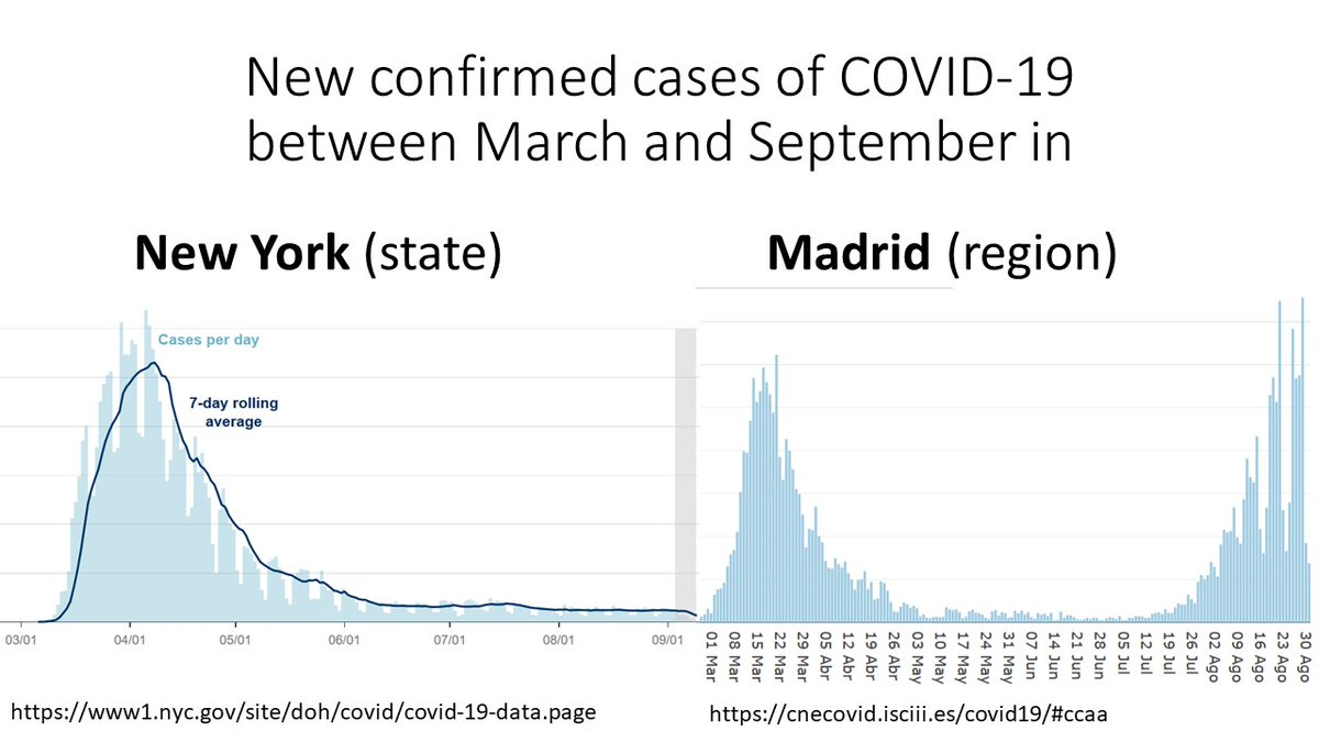 1/ Look at the shape of these curves. New York and Madrid had similar epidemics until they spectacularly diverged. In March, both cities were caught by surprise and shut down because of #COVID19. In September, the situation is under control in NY and alarming in Madrid. Why?