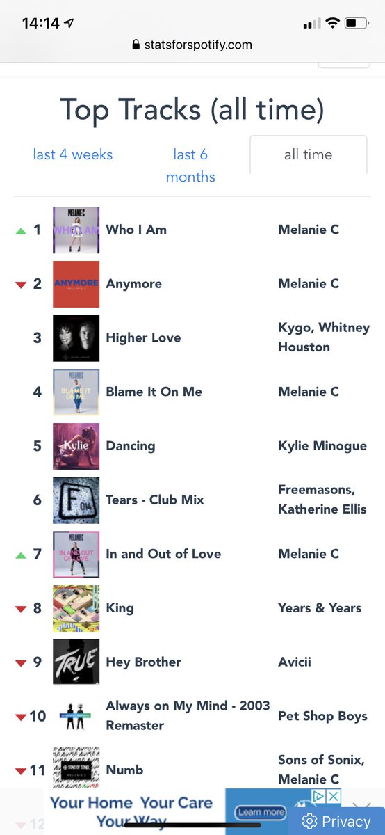 So the incredible #WhoIAm by @MelanieCmusic is my most listened to track of all time on Spotify! #BlameItOnMe and #InAnOutOfLove are in the top 10 too! I can't wait for the album, it's going to be incredible. #MelanieC is also my most listened artist 😃🎵 https://t.co/GChX9pck4X