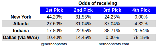 Here are the #WNBADraft Lottery odds if the season were to end today. Washington would be in the lottery since they were swept by Dallas, but Dallas would receive their pick as a result of the Tina Charles trade. https://t.co/R2ghjV6708