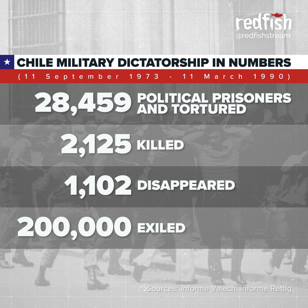 """redfish en Twitter: """"Conservative numbers of the """"legacy"""" left by the  US-backed Chilean military dictatorship of Augusto Pinochet, which started  on 9/11 in 1973 after a coup, bombing the presidential palace and"""