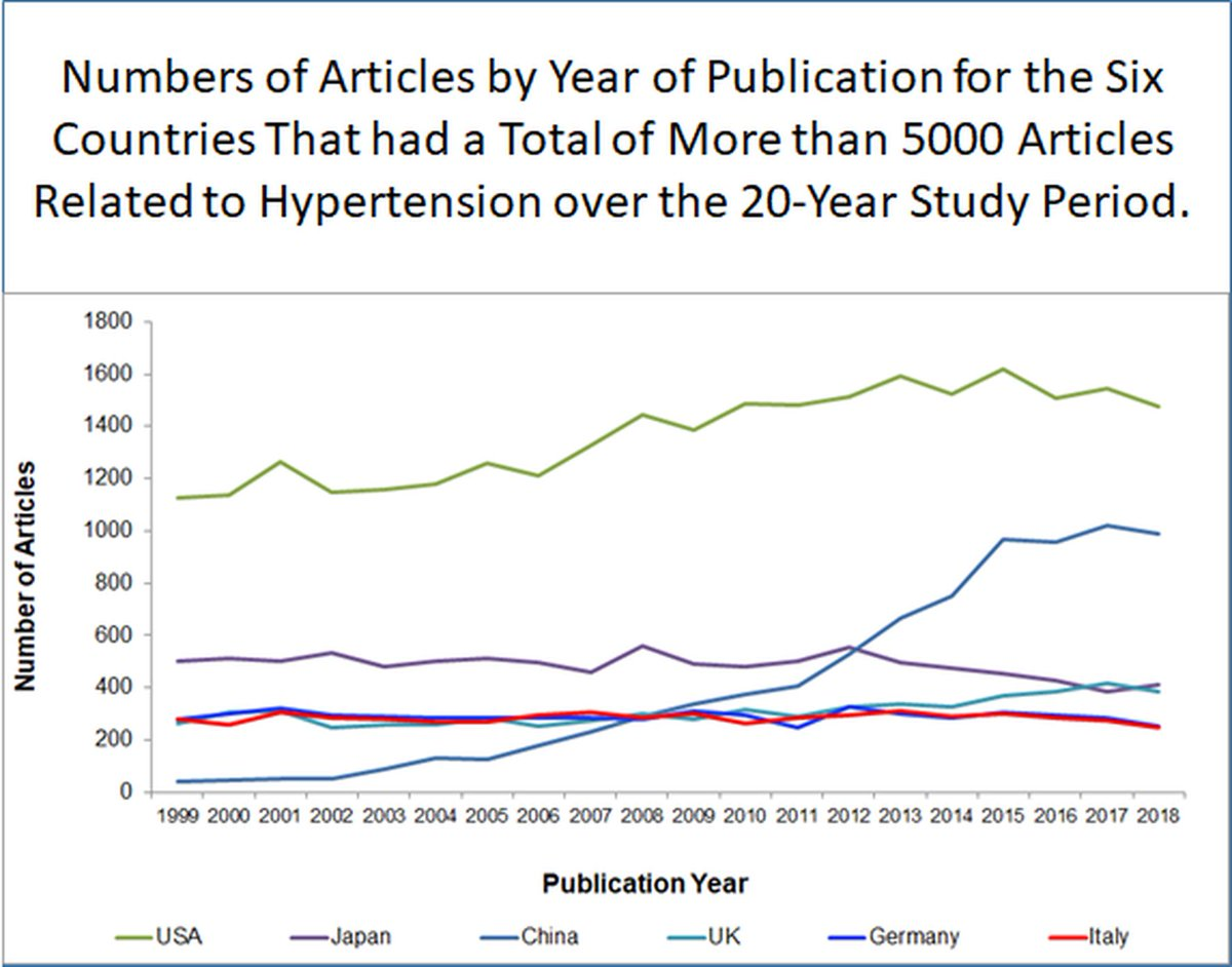 Prof Joel Menard is always leading the way & again here in using bibliometric analysis to🔦#Hypertension #Research output bw 1999-2018  The🥇analysis of specialization & impact of this research!  @HBPRCA @AtulPathak31 @FZores @CNCFCardio @drjosflynn @mcz_zen @DrMarthaGulati https://t.co/vE58JuE8dE