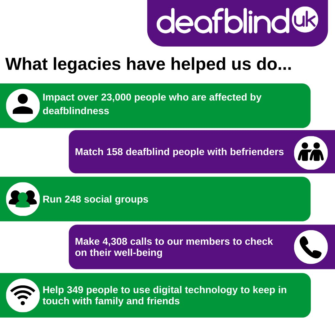 As we come to the end of Remember a Charity Week, here is a reminder of what legacies helped Deafblind UK do last year.  To find out more about leaving a gift in your will to Deafblind UK, visit: https://t.co/nZKhWI1WPL https://t.co/bw2vz7E9zY