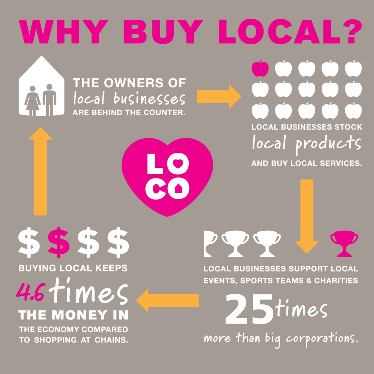 Local businesses build community! They buy local products, use local services, support local charities & the owners live here. They have 4.6X the economic impact. Our stories this month highlight how #Langley businesses support their community: https://t.co/HYbjtKkxc5 #BCBuyLocal https://t.co/YEt1DNMwCs