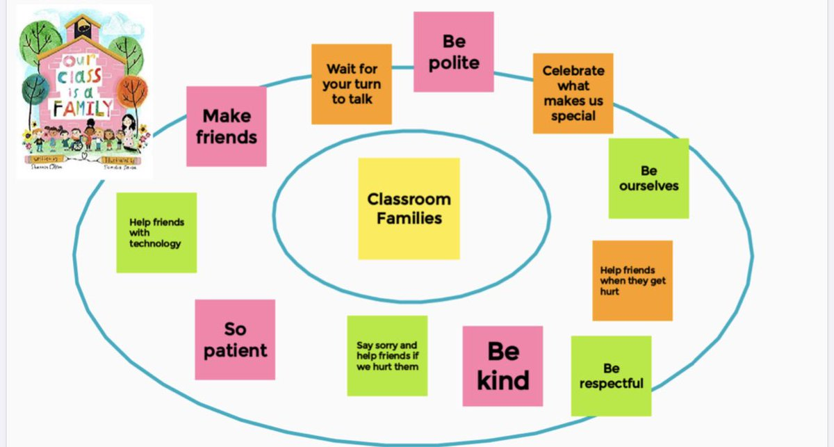 After reading Our Class is a Family by Shannon Olsen 🏠 we used Google Jamboard to make a circle ⭕️ map about what makes our classroom family. Love this idea from @TWidmaierD96 💕💛 #BPSLearns #remotelearning https://t.co/jtjN3s7Eh5