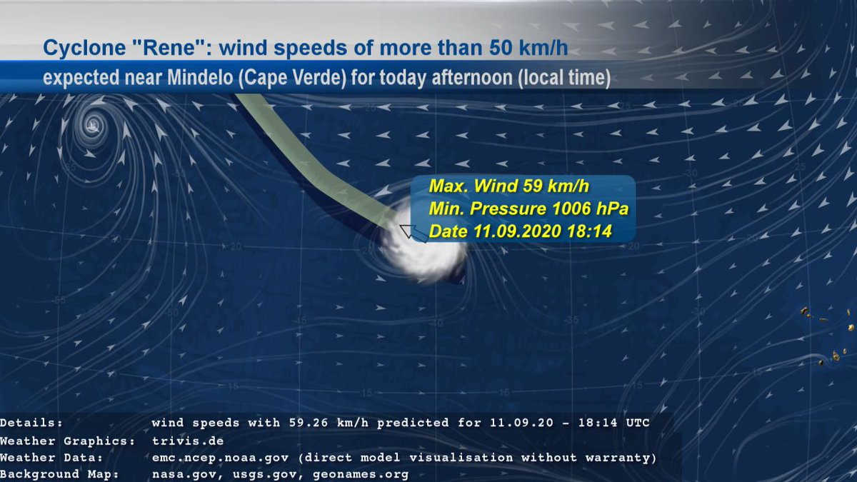 "We also follow Cyclone ""#Rene"". EMC GFS data contains #weather of type ""#StrongWind"" with wind speeds of more than 50 km/h near #Mindelo (#CapeVerde) for today afternoon given in local time. The wind speeds with 59 km/h are expected for 11.09.20 - 18:14 UTC. https://t.co/5AgmIk23xj"