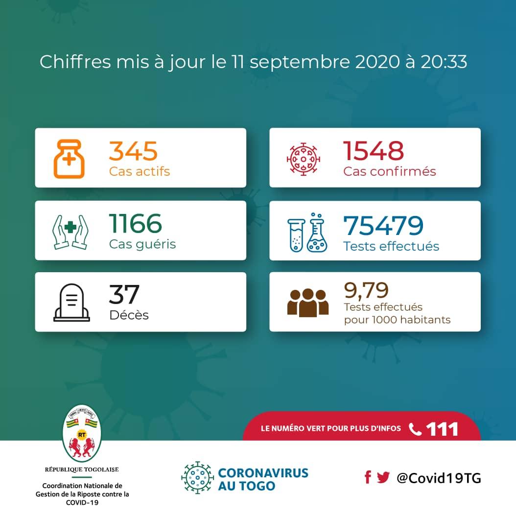 🚨🚨 #Covid19TGUpdate : 21 nouveaux patients guéris et 11 nouveaux cas confirmés sur les 984 personnes testées ce jour ➡️ https://t.co/6D1IKDMxko  Participez à la riposte nationale contre la COVID-19 au Togo. Téléchargez l'appli TOGO SAFE sur votre 📲 https://t.co/HsKtSYkZNc https://t.co/CI0KAclca2