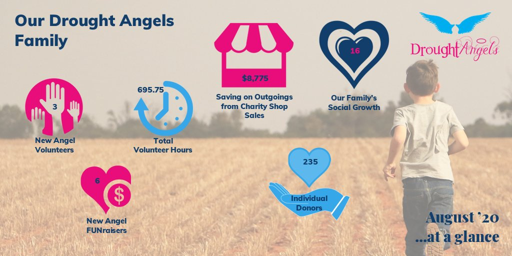Thank you for being part of the Drought Angels family! 💗    This community is one of kindness, generosity and love, along with a shared passion for wanting to help Aussie Farmers and rural communities.    Thank you!  #droughtangels #aussiefarmers https://t.co/eA0c4QbzD9