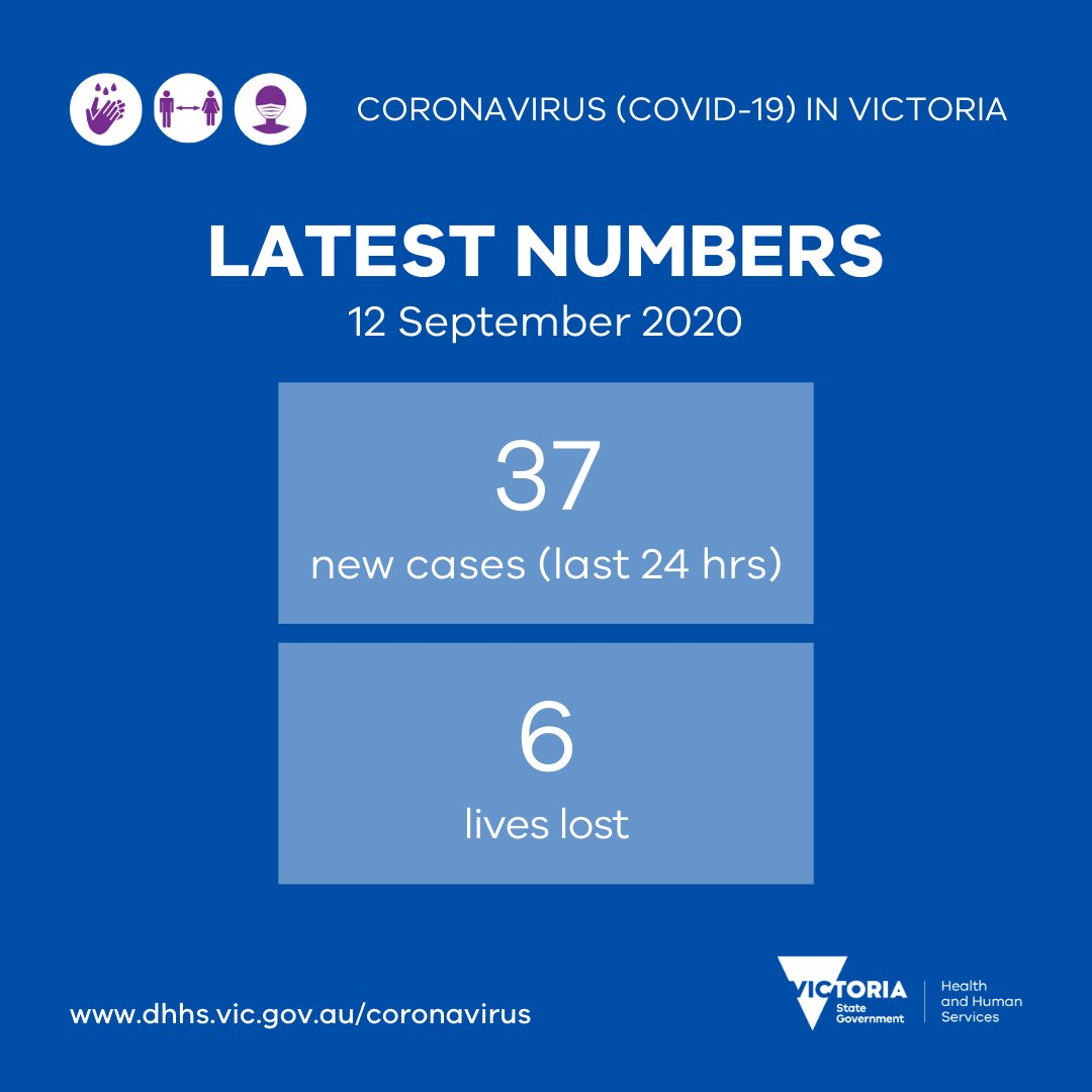 #COVID19Data for 12 September, 2020.  Yesterday there were 37 new cases reported and we are sad to report 6 lives lost. Our condolences to the friends and families affected. More information will be available later today. https://t.co/Sr8SaTvPFt