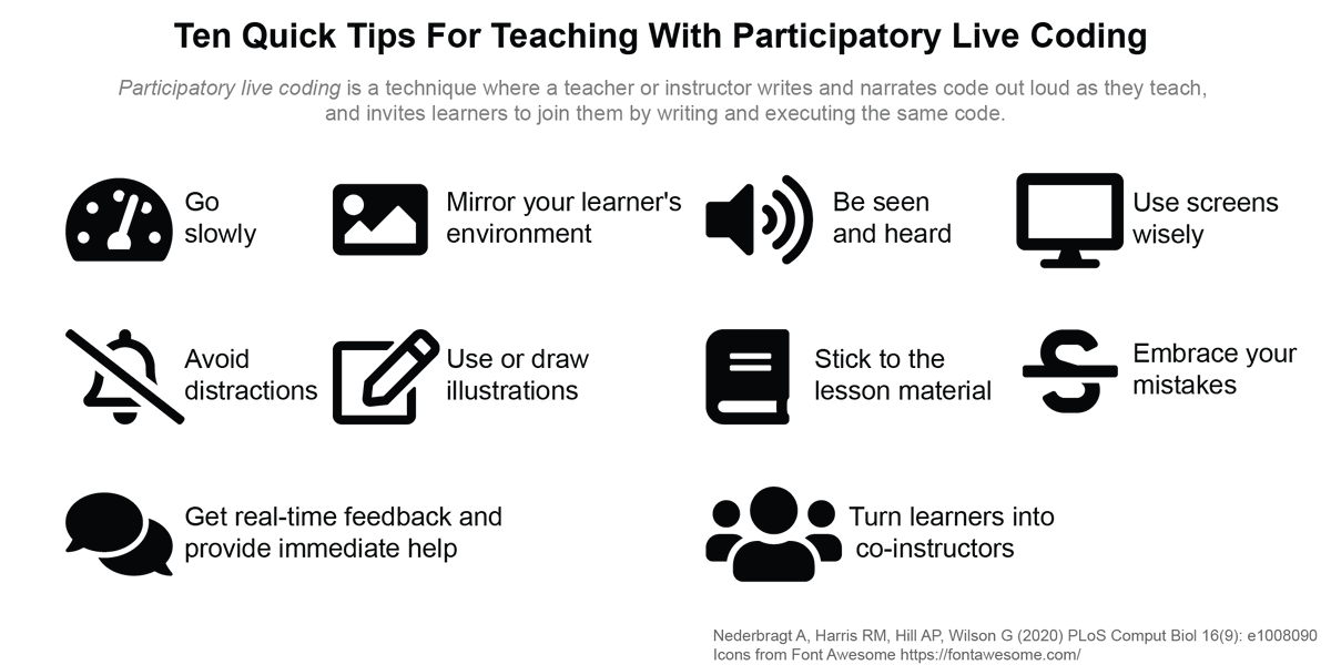 """""""Ten quick tips for teaching with participatory live coding"""" by @lexnederbragt @apreshill @gvwilson and myself is now published in @PLOSCompBiol. We hope you find these tips useful. https://t.co/lxa9rY6ZJC https://t.co/J8FAx4A6KD"""