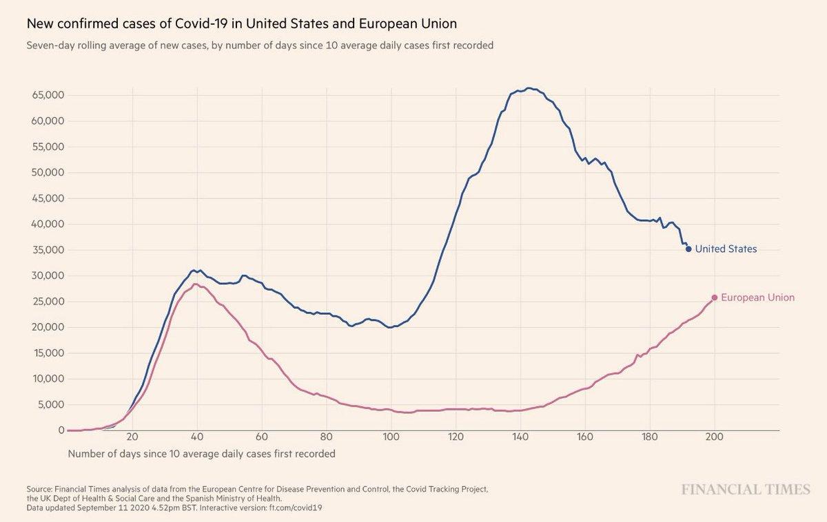 Karl Lauterbach On Twitter Das Blatt Wendet Sich In Wenigen Wochen Wird Europa Mehr Neue Covid Falle Pro Tag Als Die Usa Haben