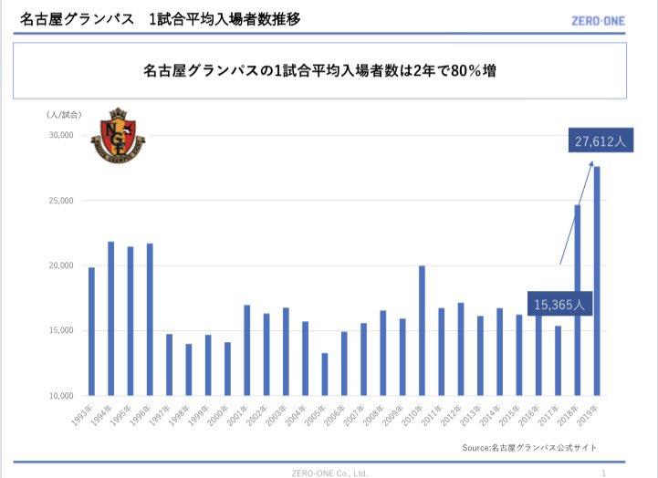 第3回のvoicyゲストは #名古屋グランパス 専務の清水さん。グランパスは2年で入場数がなんと+80%増。この急成長の理由をお聞きしています。↓ 視聴はこちらから。