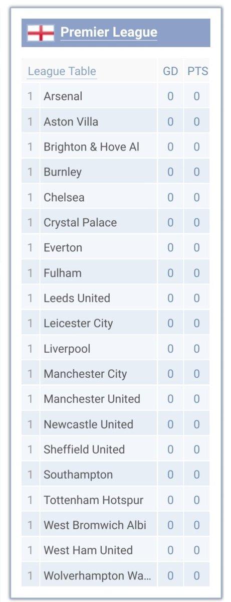 Arsenal di puncak klasemen sementara Premier League Arsenal hebat euuuy.... @umar_hasibuan75  @msaid_didu  @BIGREDS_SMG @BIGREDS_Depok @redsarmylfc @SaanMustopa  @ChatibBasri  @bnyo https://t.co/66ipd8TMPB