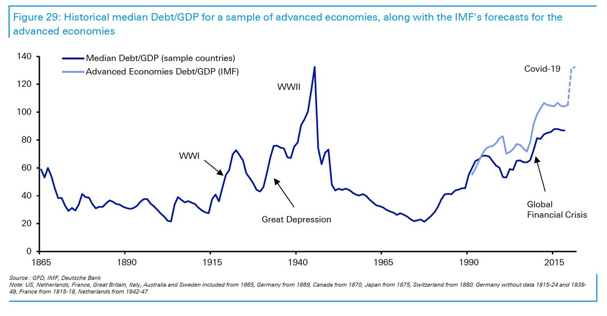 The public debt ratio of the industrialized countries is about to set a new record. In an MMT world debt is no longer considered an economic problem. (Chart via DB) https://t.co/r1xgtUDBrT