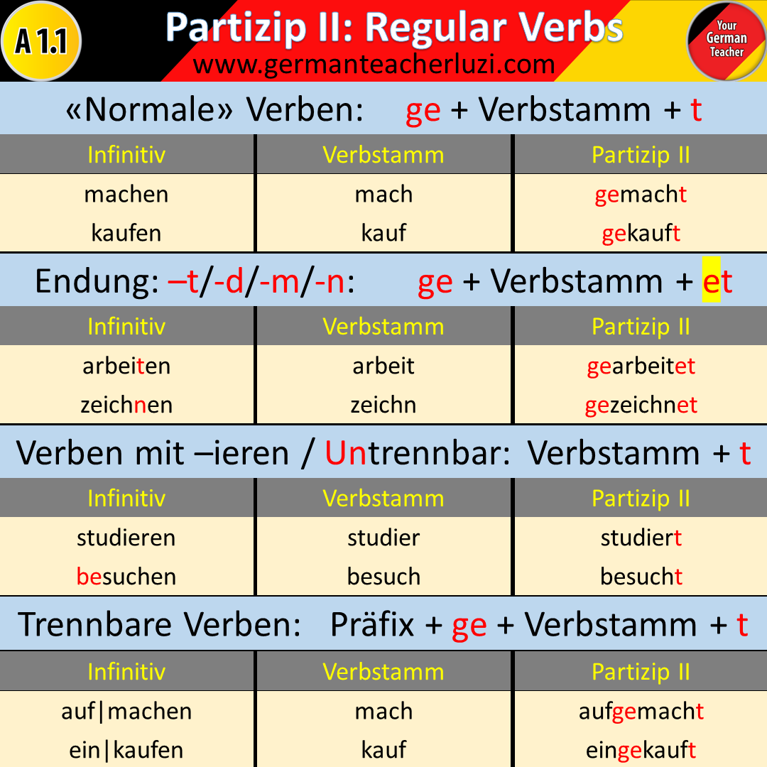 past participle of kennenlernen