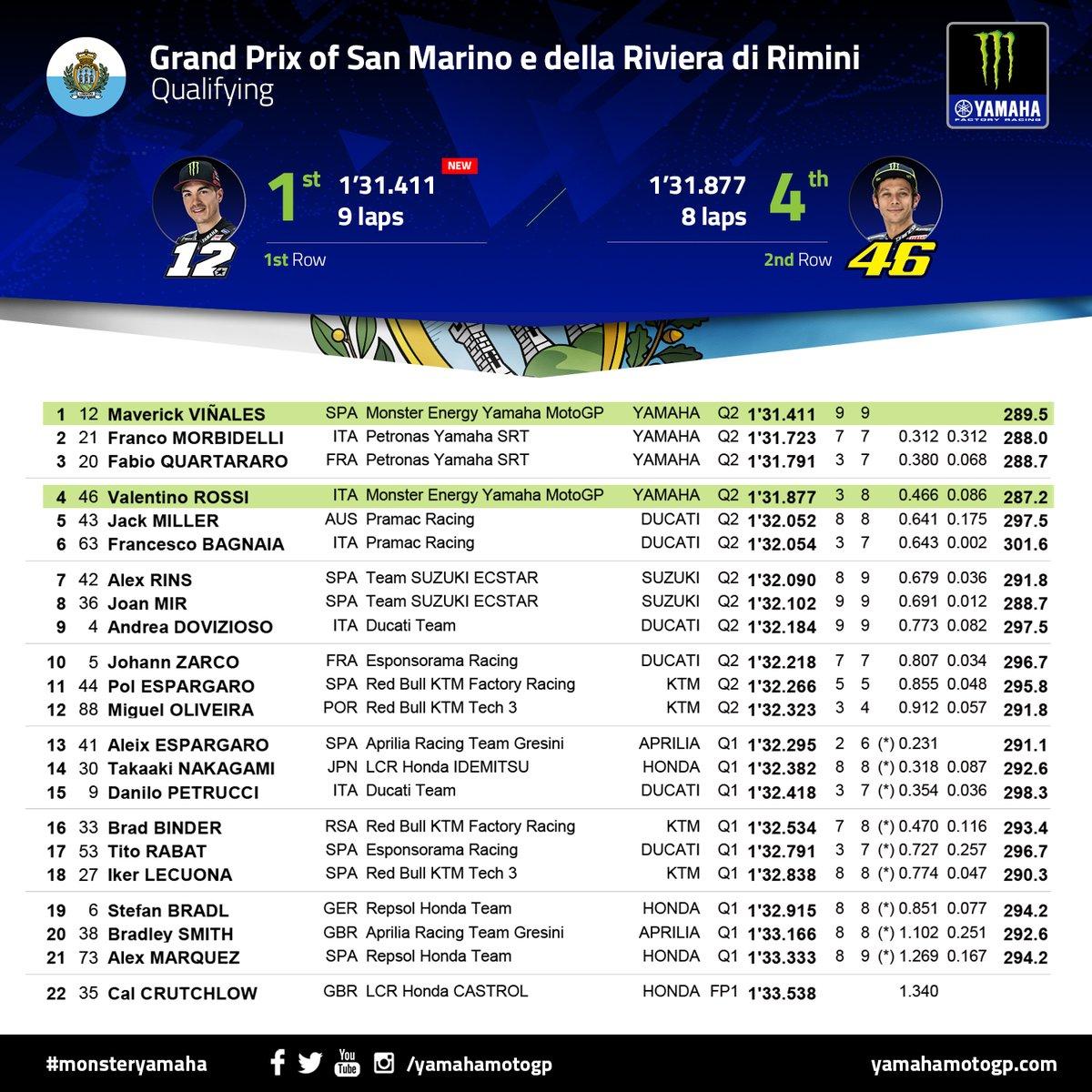 Monster Energy Yamaha Motogp On Twitter Sanmarinogp Qualifying Results 1st Mvkoficial12 New All Time Lap Record 4th Valeyellow46 Monsteryamaha Motogp Https T Co Rbicdjkpbj