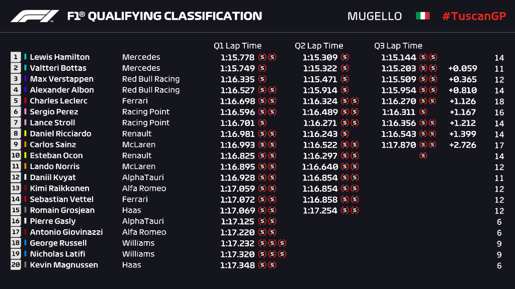 Tuscan GP Qualifying Race Results
