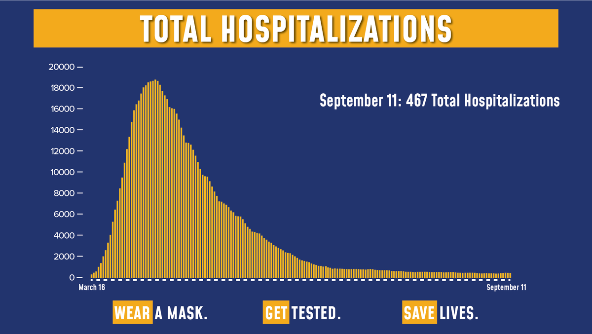 Todays update on the numbers: Of the 102,925 tests reported yesterday, 849 were positive (0.82% of total). Total hospitalizations fell to 467. Sadly, there were 2 COVID fatalities yesterday.