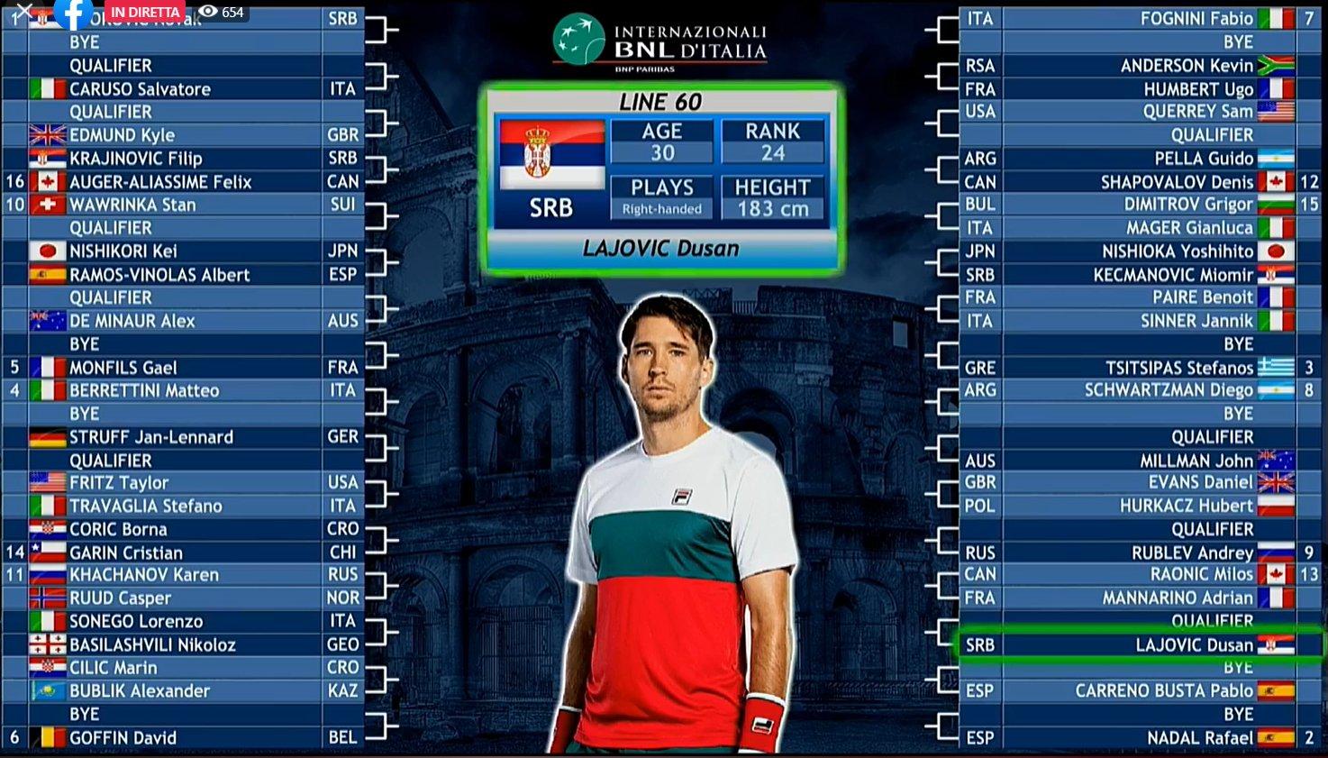 Tabellone Internazionali BNL d'Italia 2020: Djokovic numero 1, c'è Berrettini
