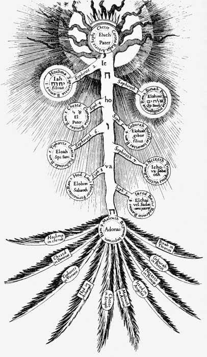 """鈴木高樹 on Twitter: """"あ、引用させていただいたセフィロトの樹の ..."""