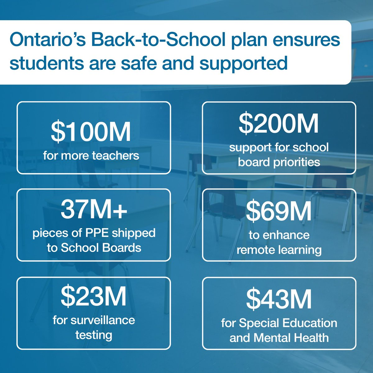 Schools are opening their doors with new supports and health and safety protocols to keep students, families and staff safe. As students reach new heights in the classroom, we will continue to have their back with safety as our top priority. #KeepingKidsSafe