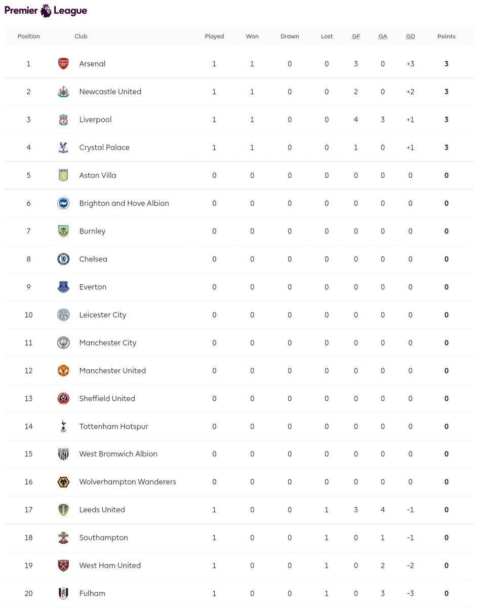 Klasemen Premier League. ⚽ https://t.co/j9cyCqUPKl