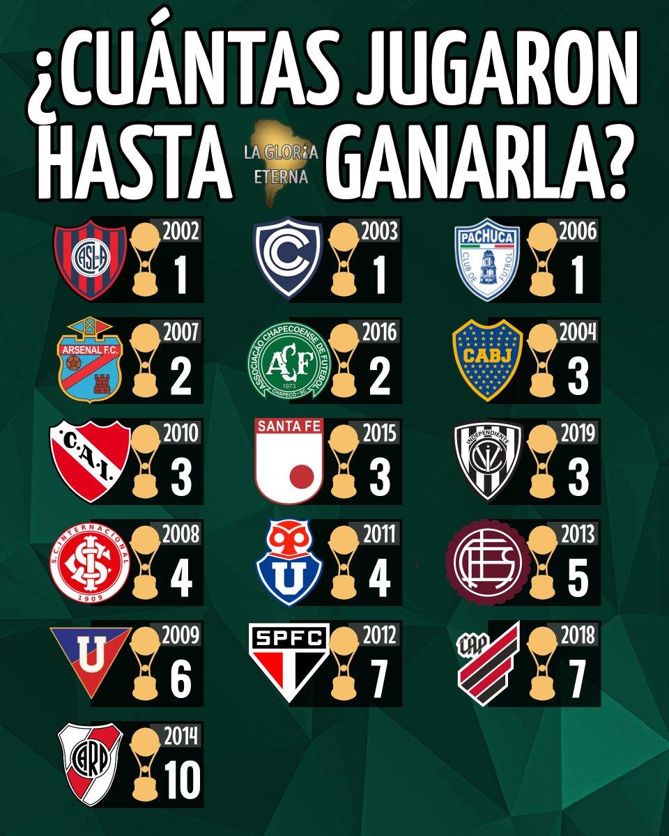 ¿CUÁNTAS VECES JUGARON LA COPA HASTA GANARLA?  ¡Ahora con la #Sudamericana! No cualquiera se da el lujo de ganar la primera #CopaSudamericana que juega. Solo tres lo lograron: #SanLorenzo, #Cienciano y #Pachuca 🏆 https://t.co/xSrdvt8V8X