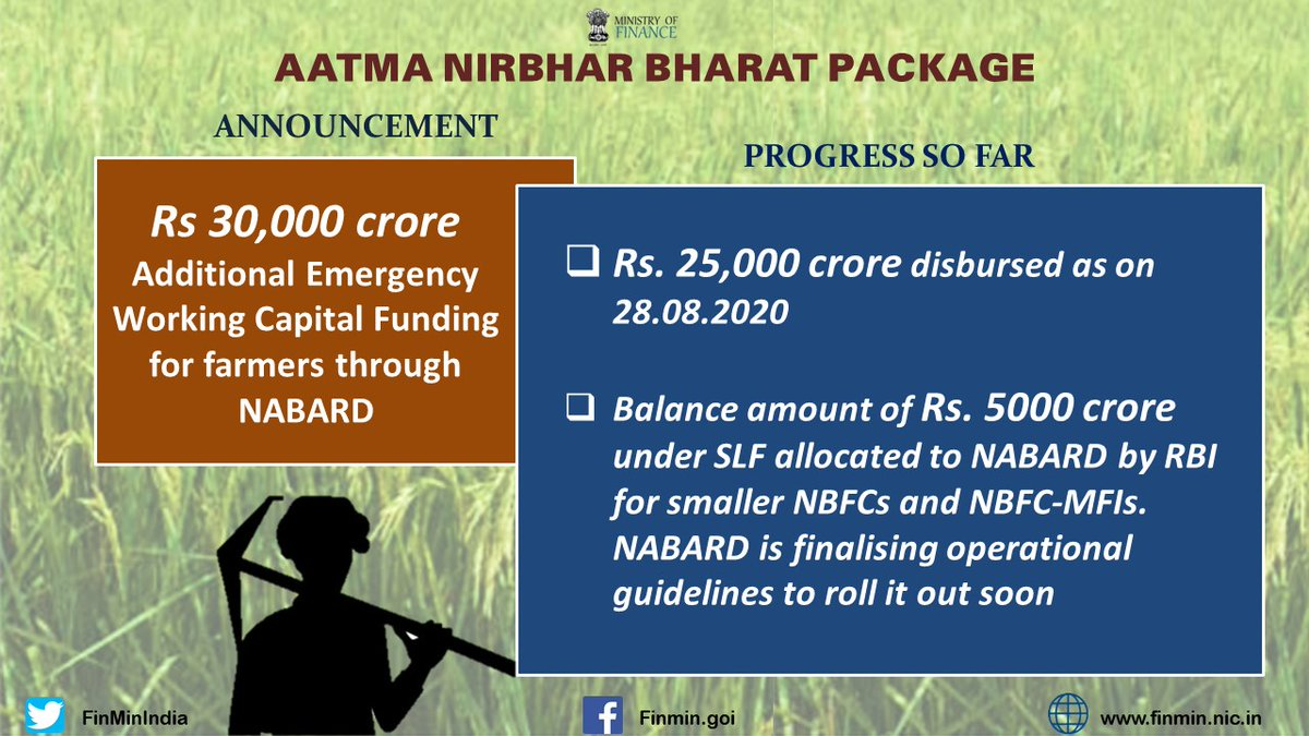 #AatmaNirbharBharatPackage Progress so far: ✅ Rs 30,000 cr Additional Emergency Working Capital Funding for farmers through NABARD - Rs. 25,000 cr disbursed ✅ Rs 45,000 cr PCGS 2.0 - Banks have approved purchase of portfolio of Rs. 25,055.5 cr (As on 28.08.2020) (2/5)
