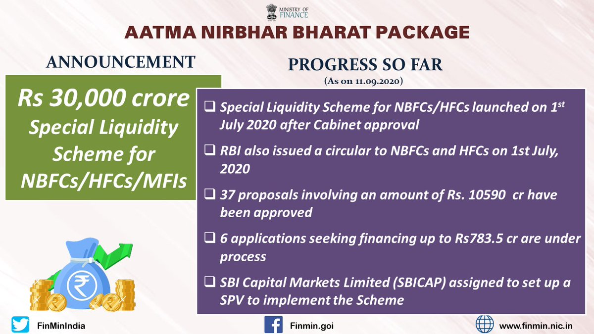 #AatmaNirbharBharatPackage Progress so far (As on 11.09.2020) ✅ Rs 30,000 crore Special Liquidity Scheme for NBFCs/HFCs/MFIs: ➡️37 proposals involving an amount of Rs. 10590 cr have been approved ➡️6 applications seeking financing of Rs. 783.5 cr are under process (3/5)