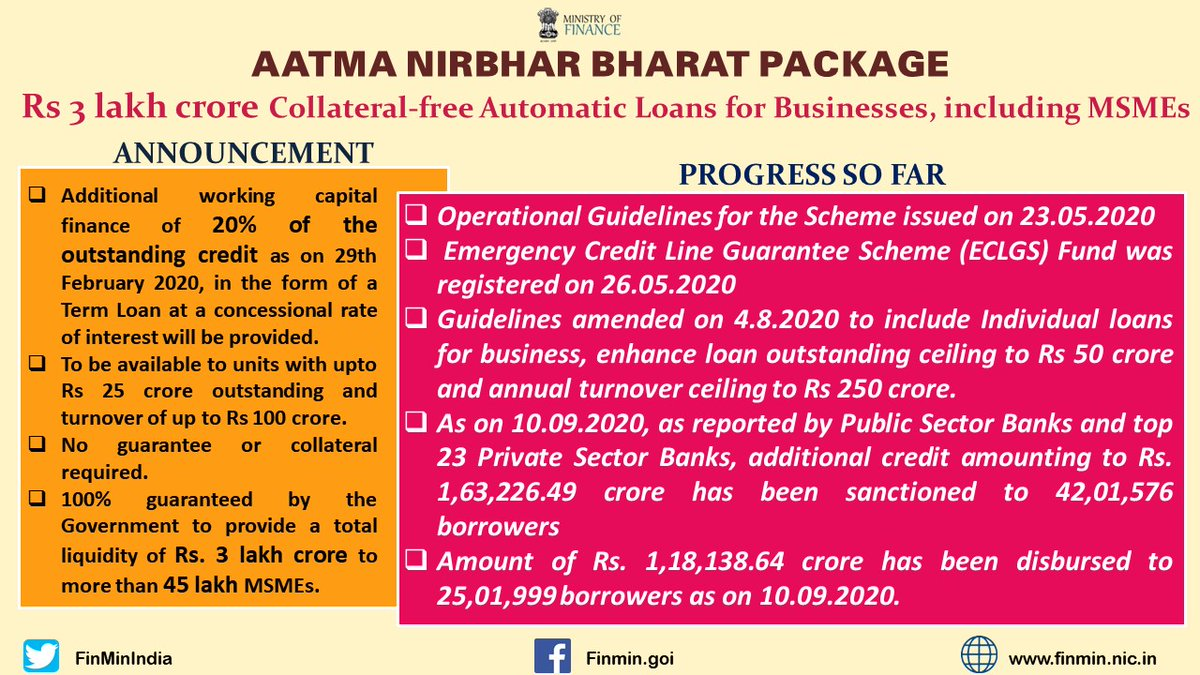 #AatmaNirbharBharatPackage Progress so far (As on 10.09.2020) ✅ Rs 3 lakh cr Collateral-Free Automatic Loans for Businesses, including MSMEs – ➡️additional credit of Rs. 1,63,226.49 cr sanctioned to 42,01,576 borrowers ➡️Rs. 1,18,138.64 cr disbursed to 25,01,999 borrowers (4/5)