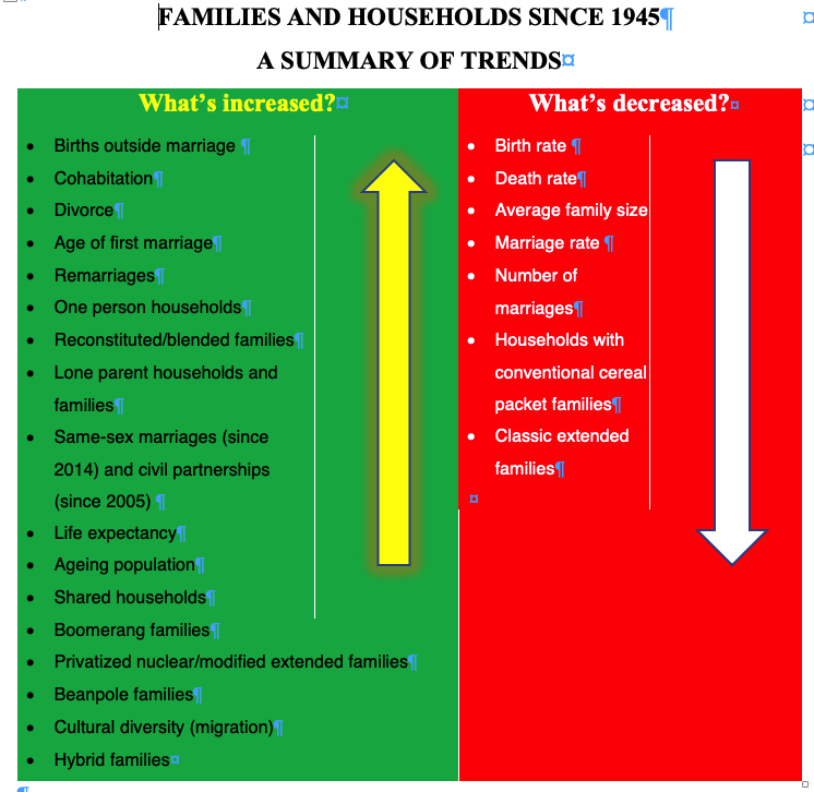 #SOCFAM Here are the main changes in families and households. You need to be able to EXPLAIN them.