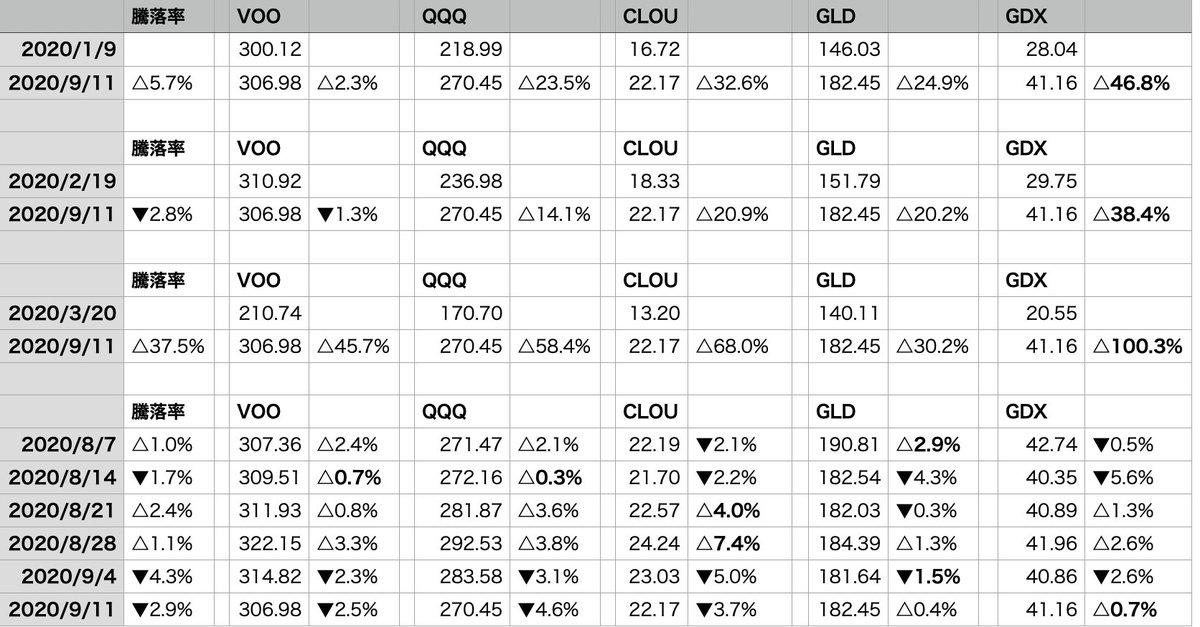 test ツイッターメディア - #週間総括  VOO▼2.5% > 自分▼2.9% > CLOU▼3.7 > %QQQ▼4.6%  大型ハイテク、SaaS銘柄が下げた1週間でしたが、ダンさん推奨のXLFは△0.7%でした  コロナショックの際下落率が低いセクター、銘柄の回復が早かったことから来週は(QQQやVOOの買増でなく)XLKに投資することを考えています https://t.co/NVXvUok4Uh