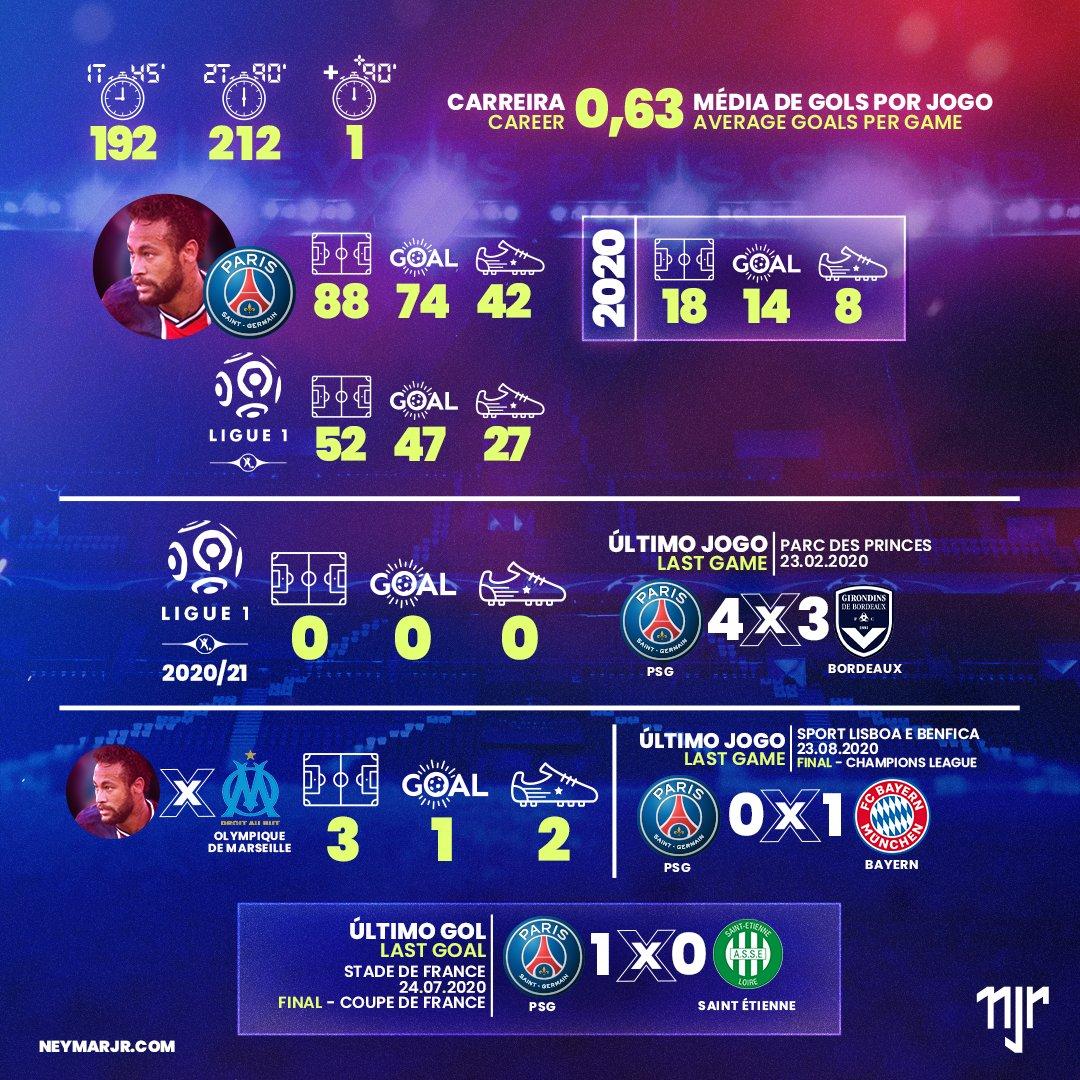 Veja os principais números de Neymar Jr antes de PSG vs Olympique de Marseille pela Ligue 1 📈  ➡ https://t.co/yFqpAZxPyl  Check out the Neymar Jr's stats before PSG vs Olympique de Marseille for Ligue 1 📈  #Neymar #NeymarJr #PSG #ParisSaintGermain #OM #Ligue1 https://t.co/eQ5WIopZ1v