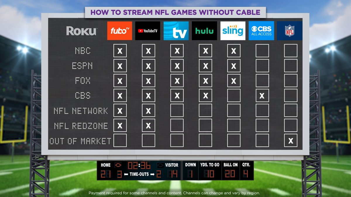 The days of needing cable to stream games are over. 🏈 https://t.co/haLrzQ730T