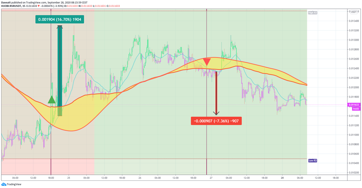 $RSR $BAND $REN The latest signals given by our indicator on these cryptocurrencies  on our 5 minutes charts.  Trade what you see, not what you think. You won't need to work on the signals anymore 😍😍😍 #bti #crypto #BTC #ETH #RSR #BAND #REN      https://t.co/Tr4uiKzT2Q https://t.co/l5obIFj3wE