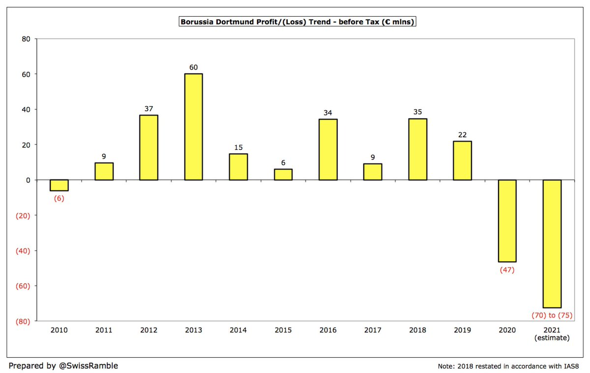 #BVB 2020 €47m loss was their first since 2010. In the nine years up to 2019, they generated €227m profits, averaging €25m a season. In light of the high degree of uncertainty related to all revenue streams, the board expects a net loss in 2021 between €70m and €75m. https://t.co/SwsL1dMw40