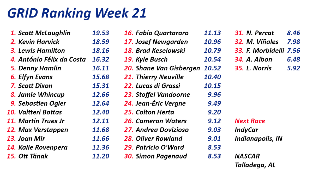 The #GRIDRanking Week 21.  Scott McLaughlin leads again with one race remaining in his 2020 season. Harvick, Hamilton, Hamlin, & Dixon, all have a mathematical chance at winning the GRID Ranking World Championship.  #F1 #FormulaE #IndyCar #MotoGP #NASCAR #VASC #WRC https://t.co/TqqLgN6dvi