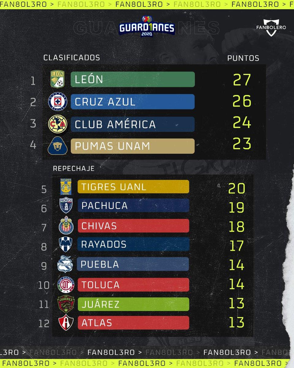 ¡La Fiera es líder!  A falta de los dos partidos pendientes de Tijuana frente a Juárez y Santos, así queda la tabla general tras 12 jornadas disputadas 🦁🚂🦅🐆🐯🐹🐐🤠🎽👹🐴🦊  #Leon #CruzAzul #America #Pumas #Tigres #Pachuca #Chivas #Rayados #Puebla #Toluca #FCJuarez #Atlas https://t.co/euyLoLDWuJ