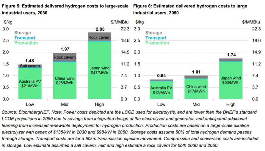 3. Australia has a huge comparative advantage due to our world-class solar and wind resources and access to land. Australia's renewable hydrogen will likely be some of the cheapest in the world. Source:  @BloombergNEF