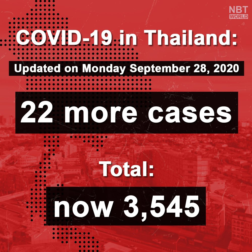 Update : 28.09.20  Thailand reported 22 new coronavirus cases on Monday, with 0 deaths reported, the total is now at 3,545 and 59 deaths.  #newcases #coronavirus #COVID19 #ministryofpublichealth #update #โควิด19 #พบผู้ป่วยเพิ่ม #ข่าวด่วน https://t.co/nfvX4tfnO4