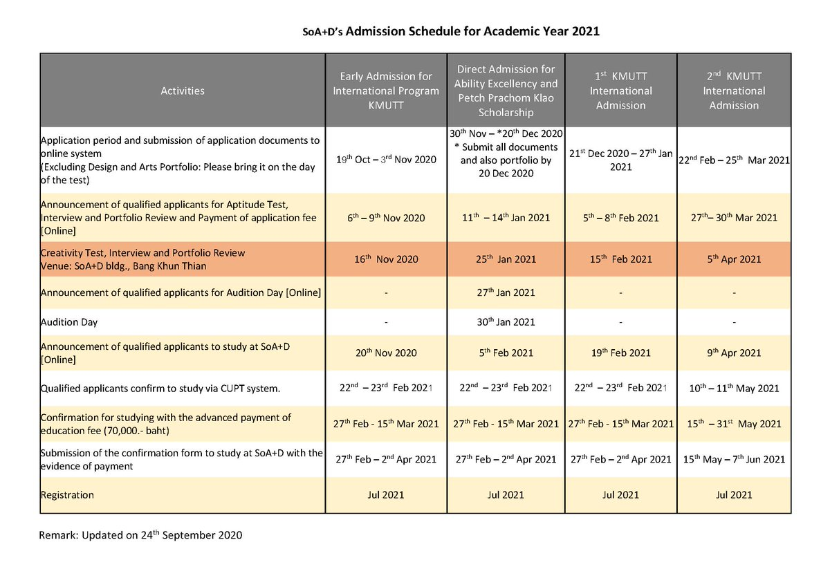 Updates for SoA+D Admission of APPLICANTS for ACADEMIC YEAR 2021!!  SoA+D application process for the academic year 2021 will begin in October 2020. 💥 Early Admission for International Programs 📆 19th Oct – 3rd Nov 20 https://t.co/3bmce4okbw  #TCAS #admissions #dek64 #KMUTT https://t.co/FD6ZHIzjNi