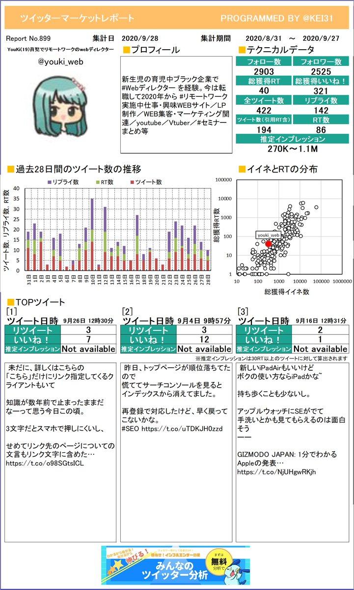 @youki_web YouKi🏃(19)🍀育児でリさんのレポート作りました!今月のつぶやきはどうでしたか?このまま来月も頑張りましょう!プレミアム版もあるよ≫