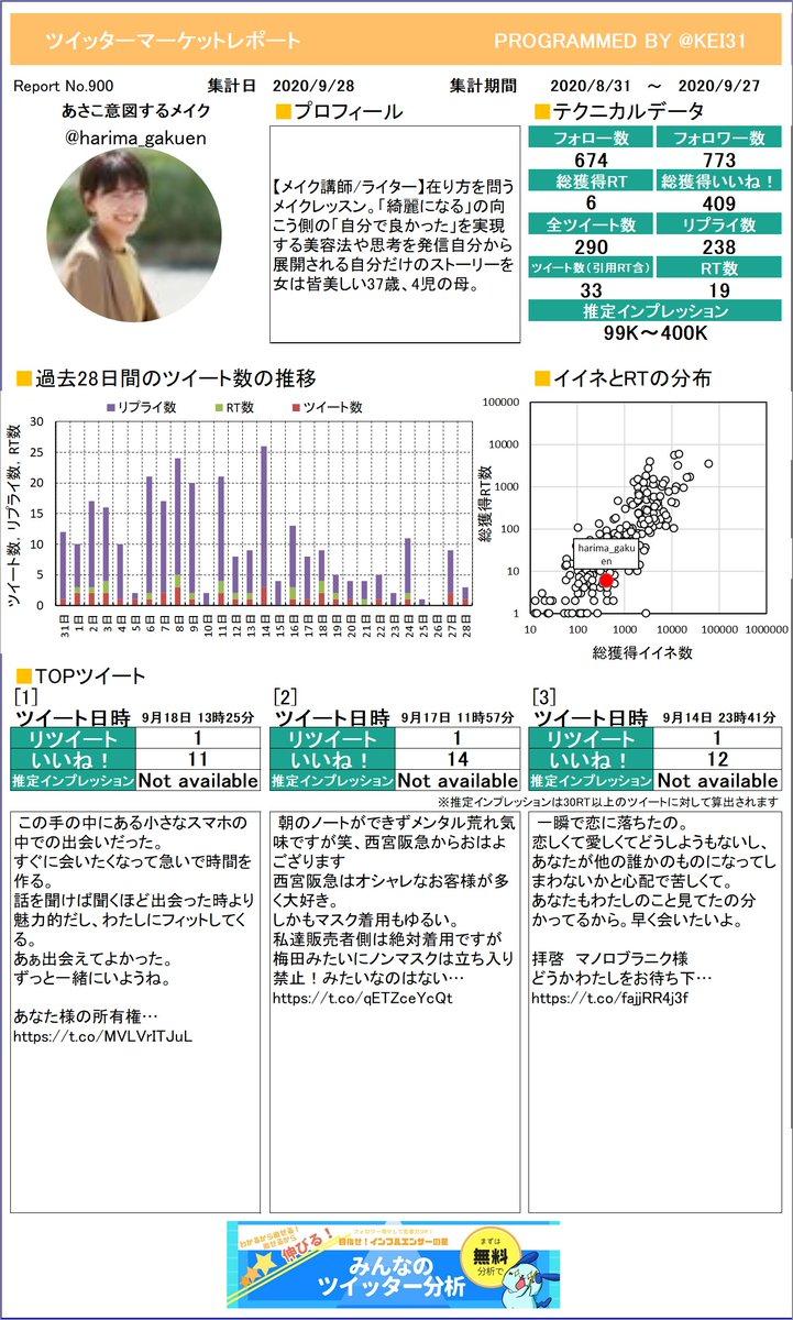 @harima_gakuen おまたせしました。あさこ💐意図するメイクさんのレポートができました!グラフ化するといつサボってるか分かっちゃうよね。プレミアム版もあるよ≫