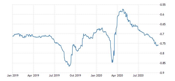 #Switzerland Interbank Rate at -0.76 percent https://t.co/tIYFzv6Hsi https://t.co/unsfnvxlLz