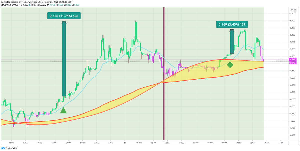 $SNX $TMTG $LINK The latest signals given by our indicator on these cryptocurrencies  on our 5 minutes charts.  Trade what you see, not what you think. You won't need to work on the signals anymore 😍😍😍 #bti #crypto #BTC #ETH #link   #tmtg #snx   https://t.co/Tr4uiKzT2Q https://t.co/gU7PDcdI27
