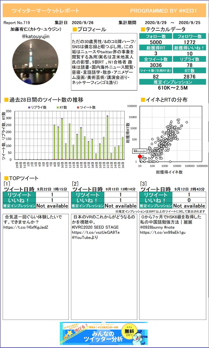 @katouyujin お待たせしました!加藤宥仁(カトウ・ユウジン)さんのマーケットレポートを作成したよ。今月は何がトップツイートでしたか?プレミアム版もあるよ≫