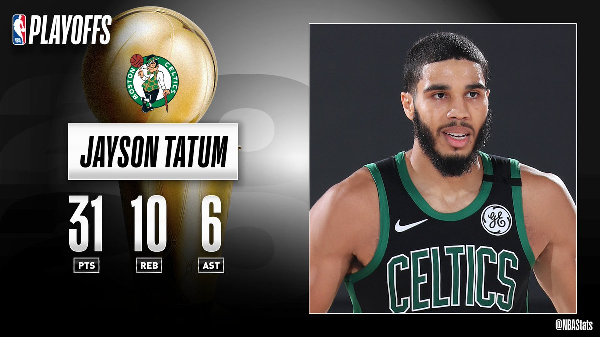 Jayson Tatum's 31 PTS, 10 REB, 6 AST lift the @celtics as they send the Eastern Conference Finals to a Game 6! #SAPStatLineOfTheNight https://t.co/xoiAk49hX5