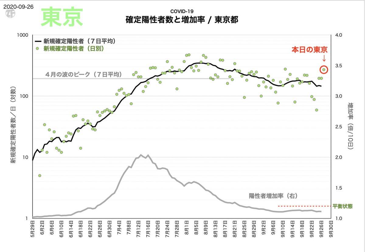 《今日の東京都》 - 3日連続で高い値。続くようだとトレンドが反転するかも。