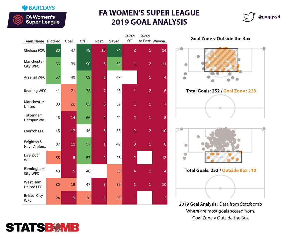 2019 #fawsl Goal Analysis.  Looking specifically within the highlighted central areas. A total of 252 goals scored during the season.  #Goalzone (inside the box, width 6YB) = 228 goals. #Goalzone (just outside the box) = 10 goals.  #performanceanalysis - Data via #statsbomb