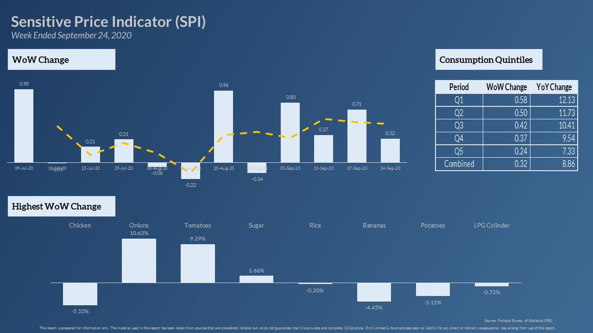 Sensitive Price Indicator (SPI)  The SPI for the current week ended on Sep 24, 2020 recorded an increase of 0.32% over last week. The year on year trend depicts an increase of 8.86%.  #Pakistan #economy #inflation #KSE100 https://t.co/rA4Arg75pF
